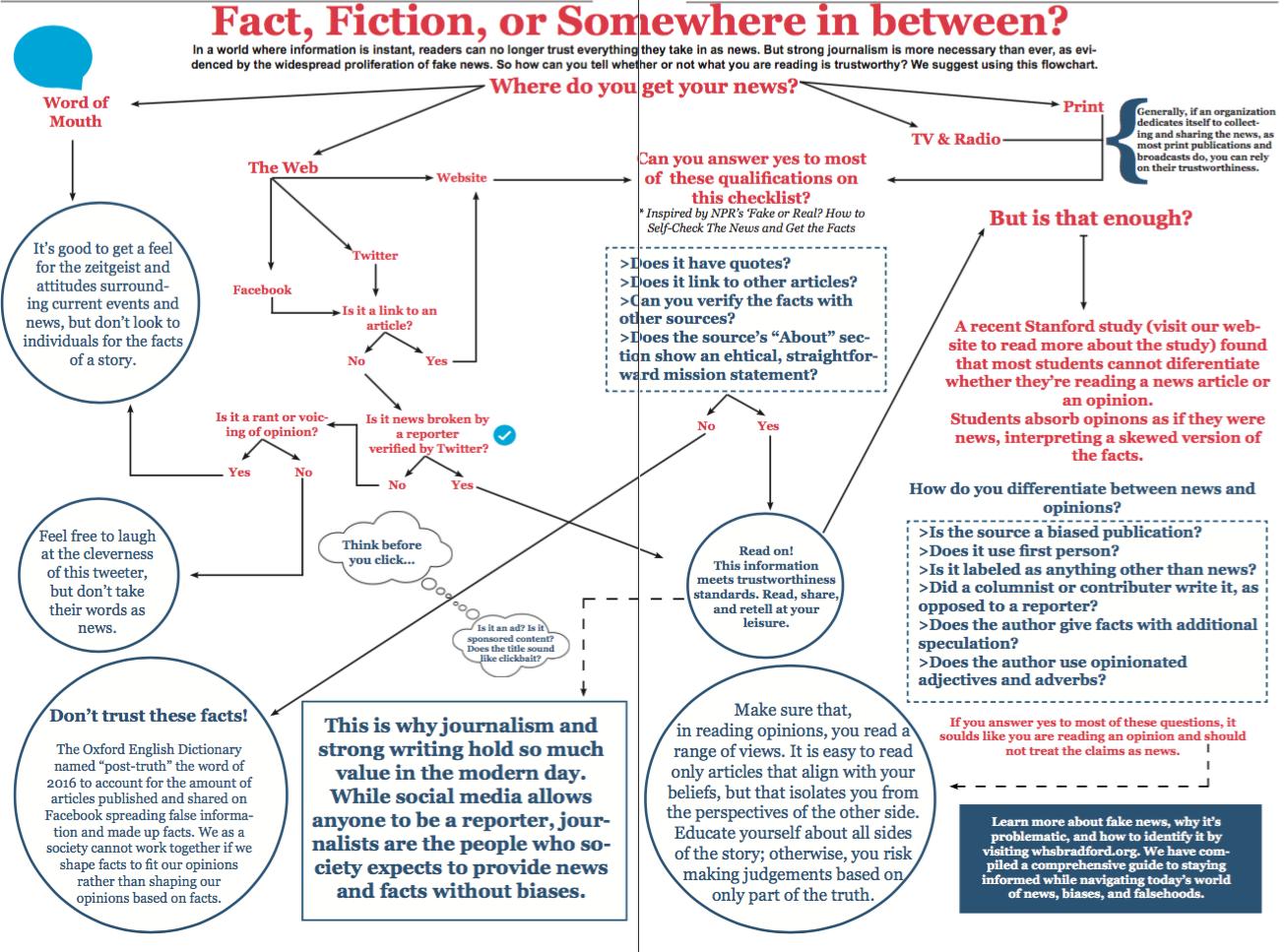 Facts & Falsehoods